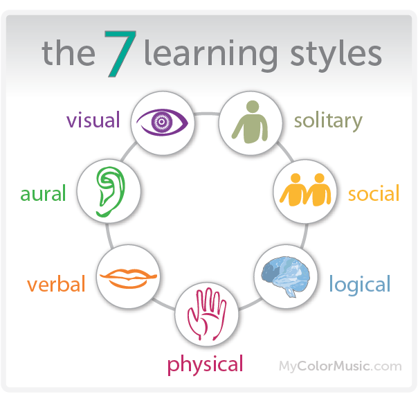 individuals with different learning styles and The myth of preferred learning styles states that people learn better when a review published in 2004 identified over 71 different styles wired's biggest.