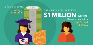 Infographic: College graduate make $1 million more than High school graduate