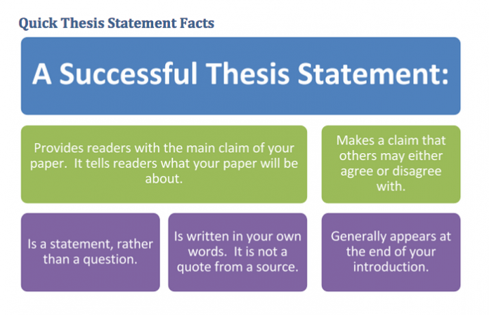 A Good Example of a Thesis Statement | Start School Now