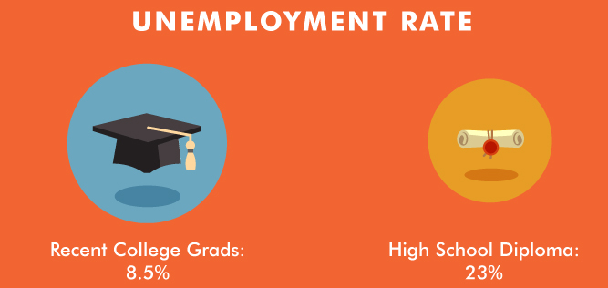 Unemployment Rate: Recent College Grads 8.5%; High School Diploma 23%